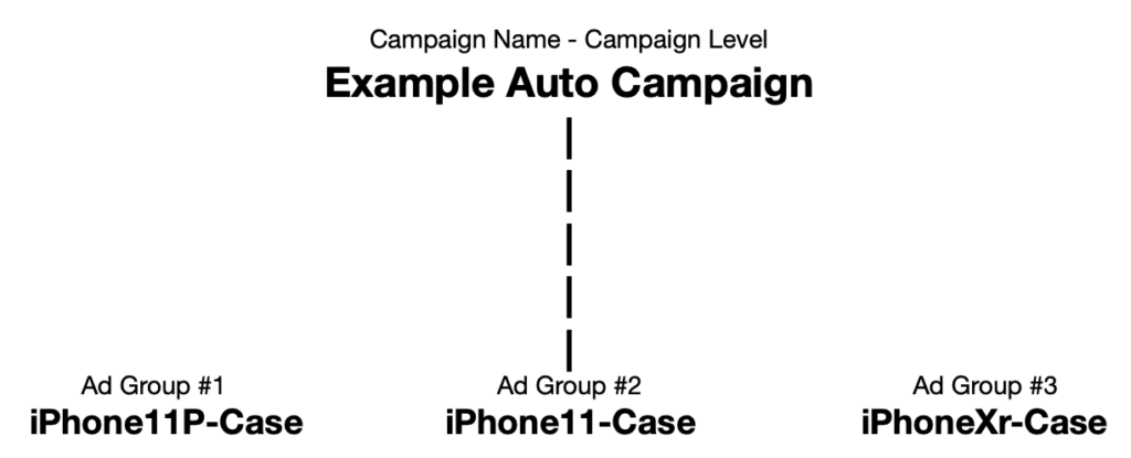 selling on amazon demonstrating match types in negative keywords for ad campaigns in the amazon marketplace.