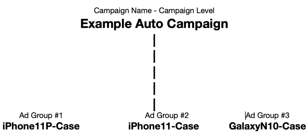 campaign management for amazon sponsored products and sponsored brand campaigns how to apply negative search terms in the amazon marketplace.