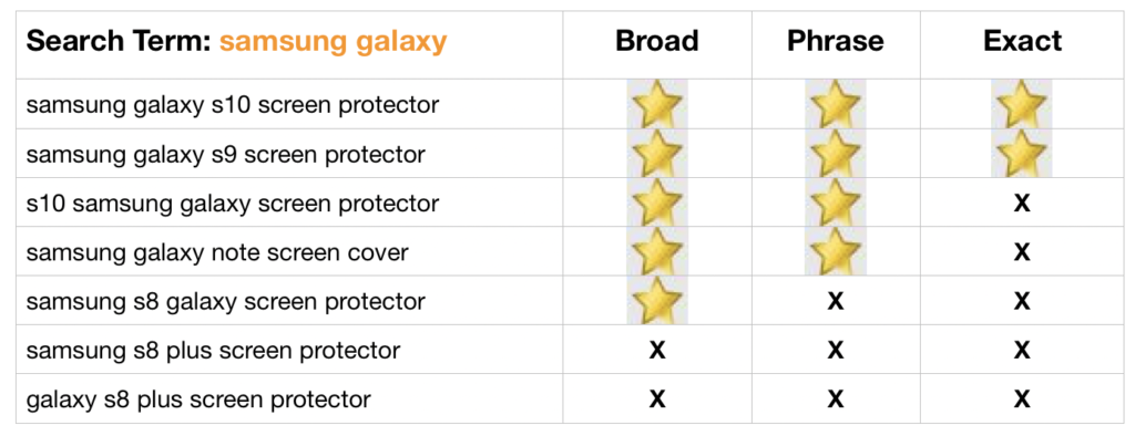 keyword match types and how amazon sees broad, phrase and exact match types.
